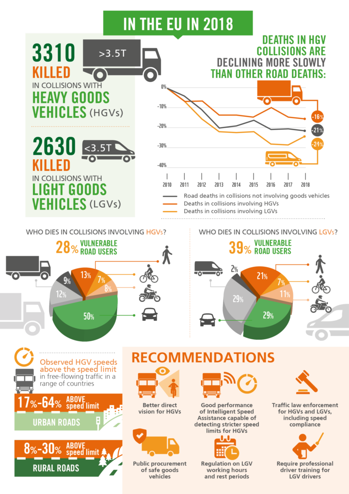 How to improve the safety of goods vehicles in the EU? (PIN Flash 39)